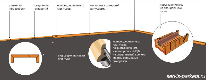Как самой прикрепить плинтуса - СРО Ярославль